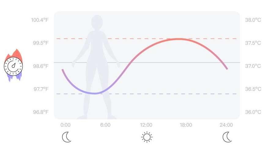 Grafica variatiilor temperaturii corporale. Sursa foto: www.oura.com